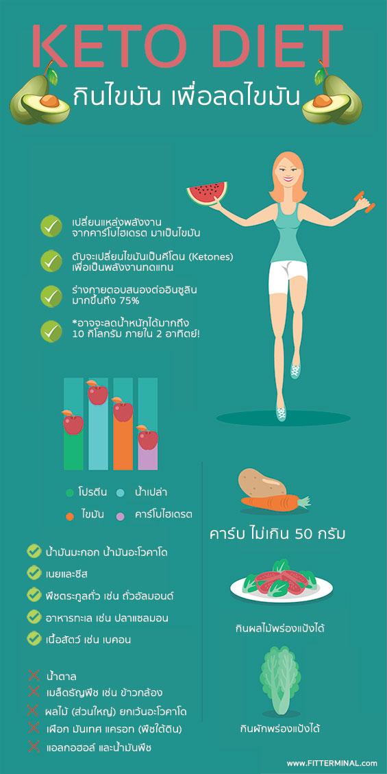 keto, keto diet, keto infographic