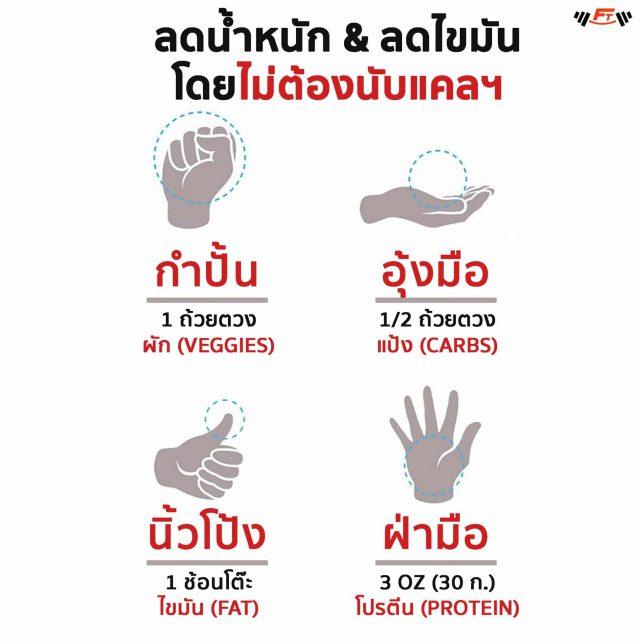 กะปริมาณอาหารด้วยฝ่ามือ